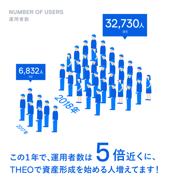 Number of users ユーザー数